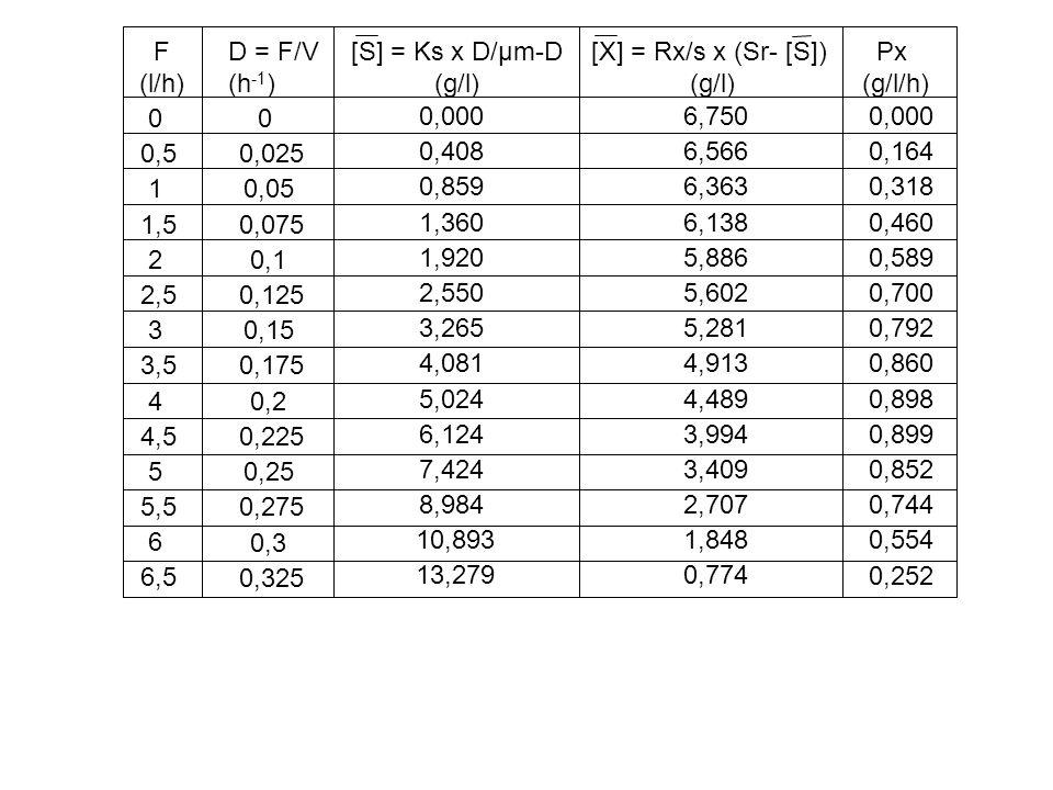 F (l/h) D = F/V. (h-1) [S] = Ks x D/µm-D. (g/l) [X] = Rx/s x (Sr- [S]) (g/l) Px. (g/l/h) 0,5.
